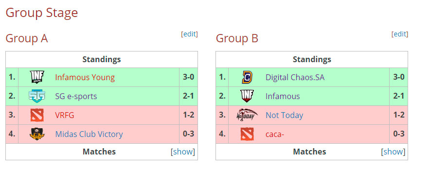 Fase de Grupos de las clasificatorias sudamericanas de PGL Bucharest